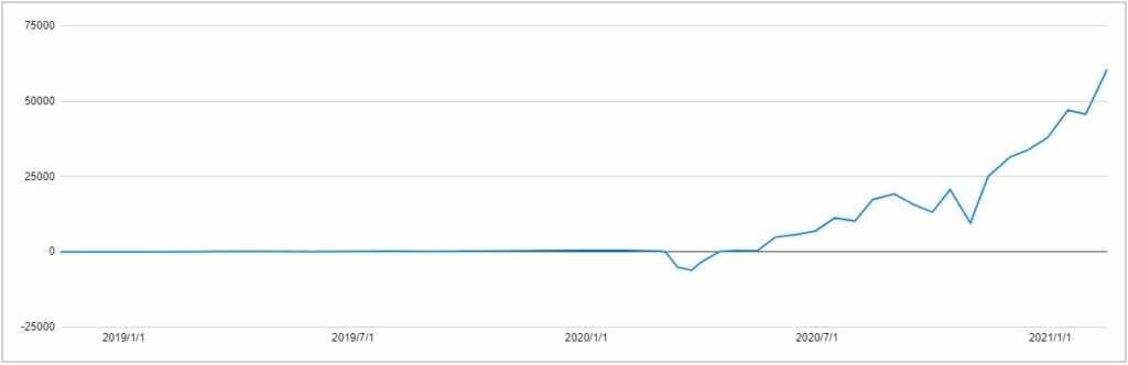 トータルリターンのグラフ
